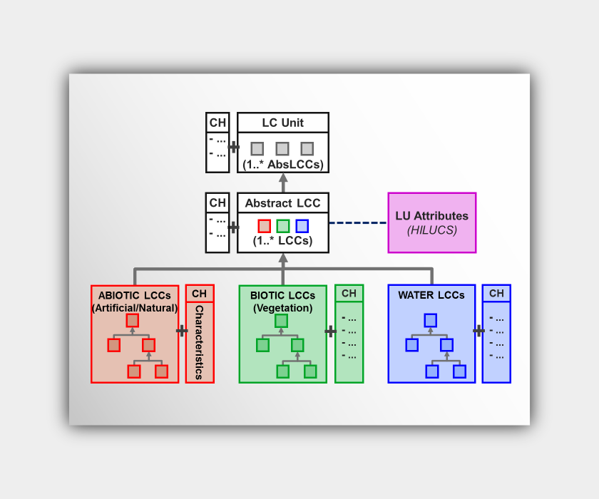 EAGLE Data Model